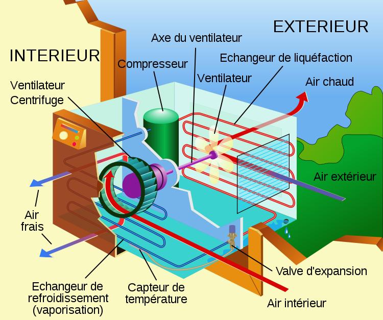 fonctionnement climatisation-energie renouvelable Camargue-climatisation Arles-pompe a chaleur Saint-Martin-de-Crau-chauffe-eau thermodynamique Arles-electricite generale Arles-Nipotelec Arles
