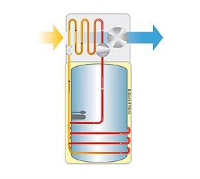 fonctionnement chauffe-eau thermodynamique-energie renouvelable Camargue-climatisation Arles-pompe a chaleur Saint-Martin-de-Crau-chauffe-eau thermodynamique Arles-electricite generale Arles-Nipotelec Arles